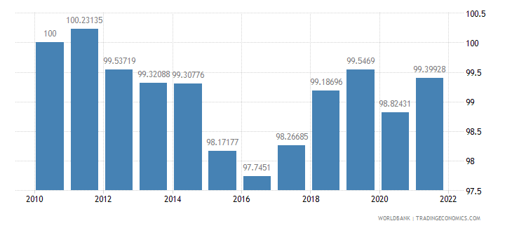 switzerland consumer price index 2005  100 wb data