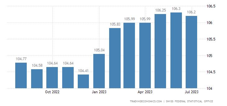 Switzerland Consumer Price Index (CPI)