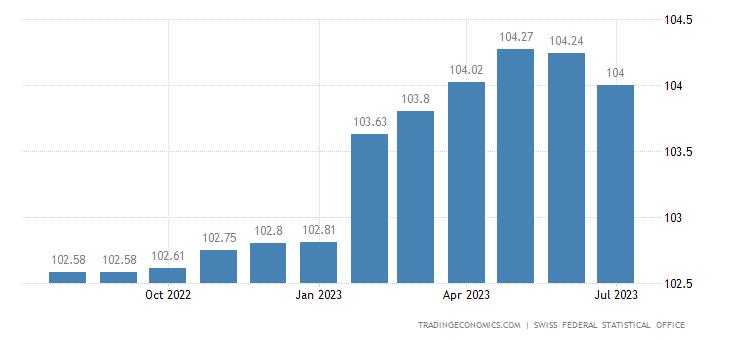 Switzerland Core Consumer Prices
