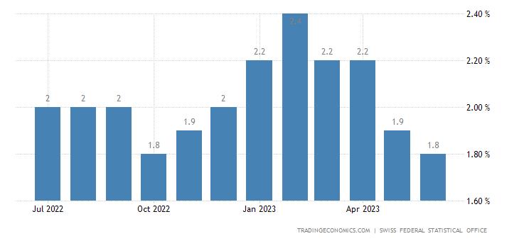 Switzerland Core Inflation Rate