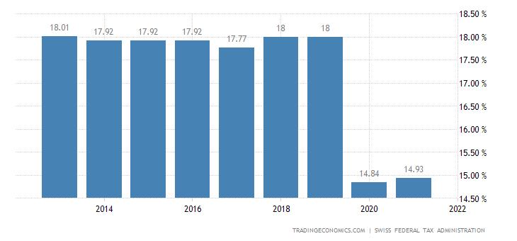 Switzerland Corporate Tax Rate