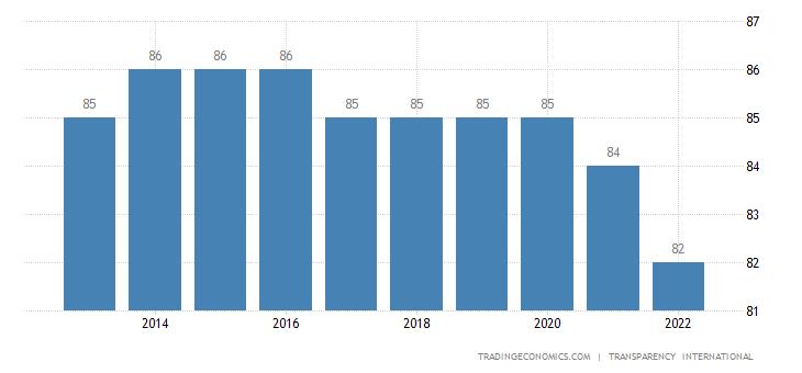 Switzerland Corruption Index