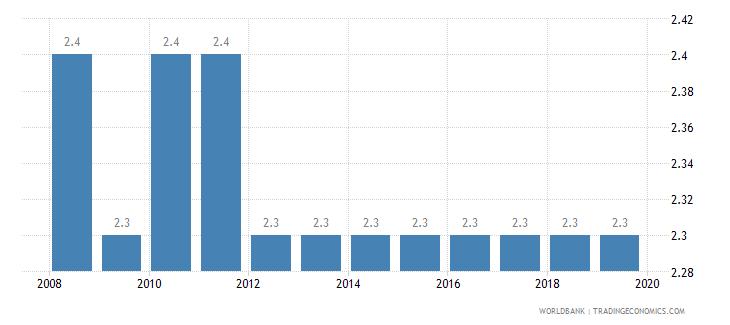 switzerland cost of business start up procedures percent of gni per capita wb data