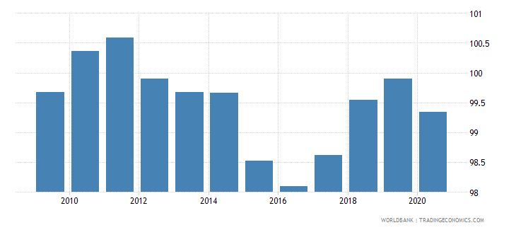 switzerland cpi price nominal wb data