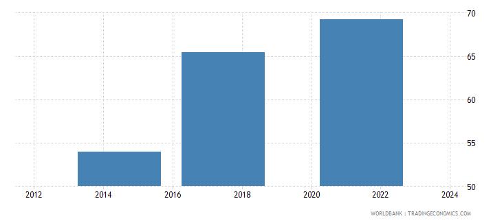 switzerland credit card percent age 15 wb data