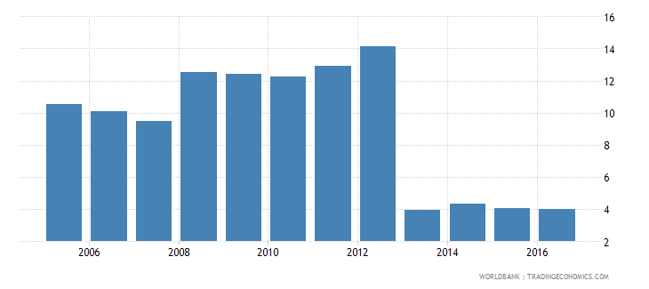 switzerland credit to government and state owned enterprises to gdp percent wb data