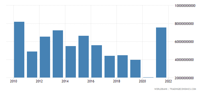 switzerland current account balance bop us dollar wb data