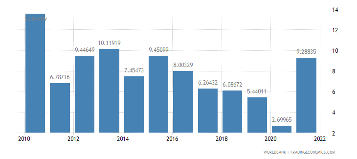 switzerland current account balance percent of gdp wb data