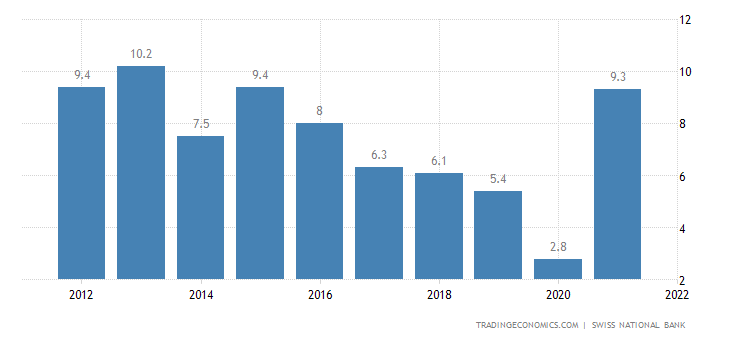Switzerland Current Account to GDP