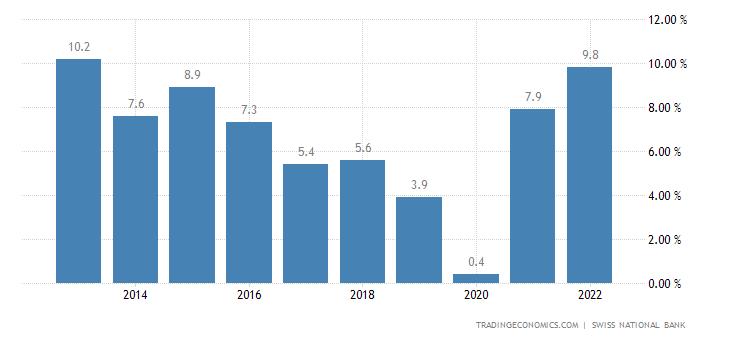 Switzerland Current Account to GDP