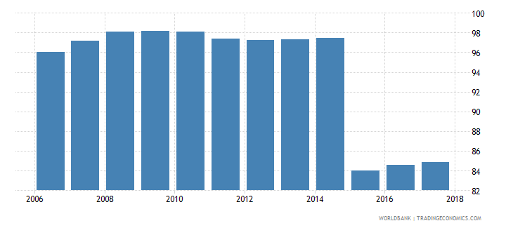 switzerland current expenditure as percent of total expenditure in pre primary public institutions percent wb data