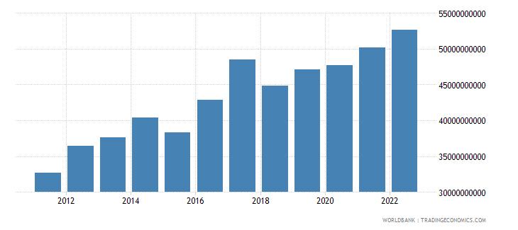 switzerland current transfers receipts bop us dollar wb data