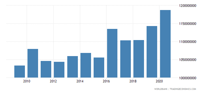 switzerland customs and other import duties current lcu wb data