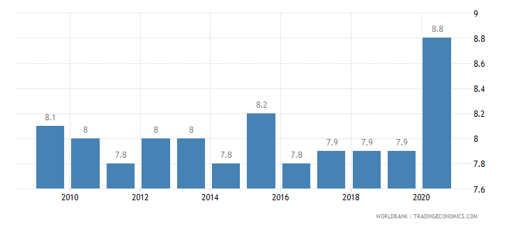 switzerland death rate crude per 1 000 people wb data