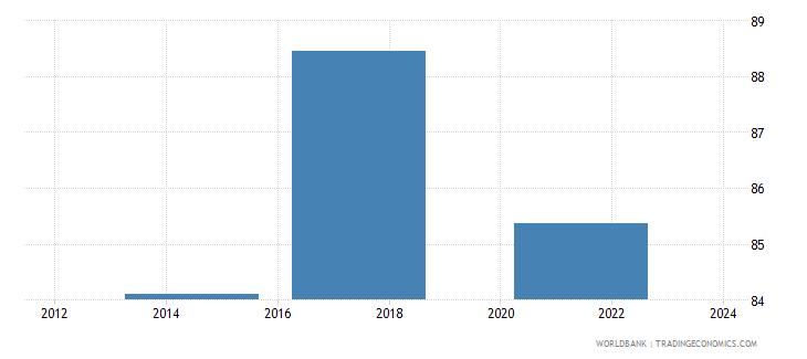 switzerland debit card percent age 15 wb data