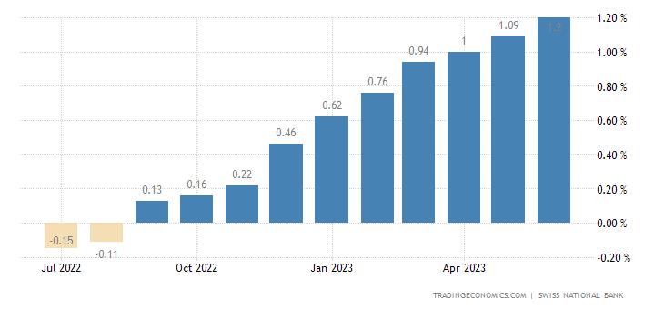 Switzerland, Deposit Rates, New Business,3 Month Mean
