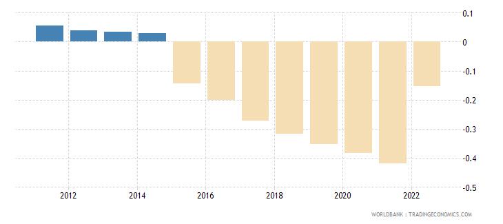 switzerland deposit interest rate percent wb data