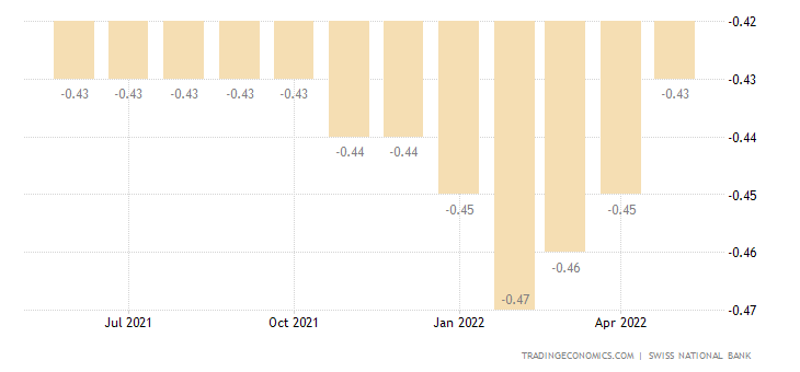 Switzerland Deposit Rates New Business3 Month Mean