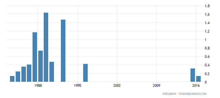 switzerland drop out rate from grade 1 of primary education both sexes percent wb data