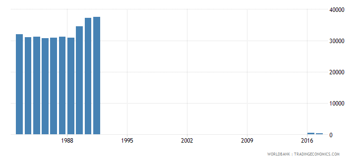 switzerland early school leavers from primary education both sexes number wb data
