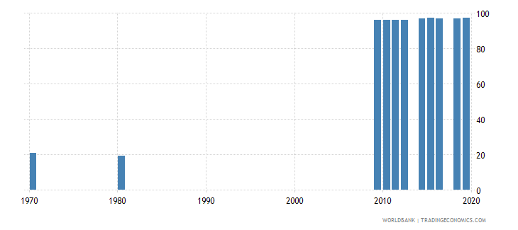 switzerland educational attainment at least completed lower secondary population 25 total percent cumulative wb data