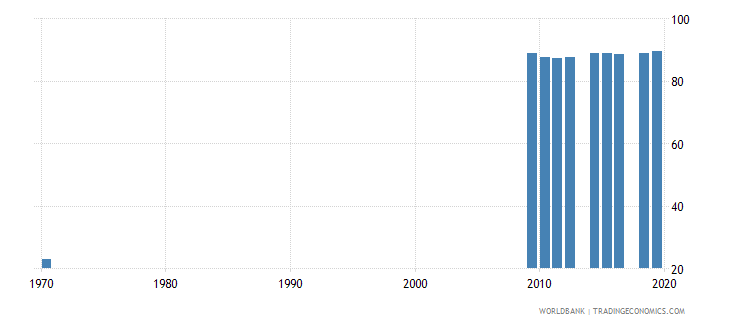 switzerland educational attainment at least completed upper secondary population 25 male percent cumulative wb data