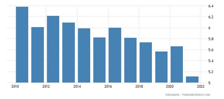 switzerland employers total percent of employment wb data