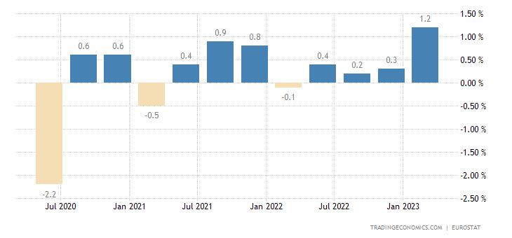 Switzerland Employment Change