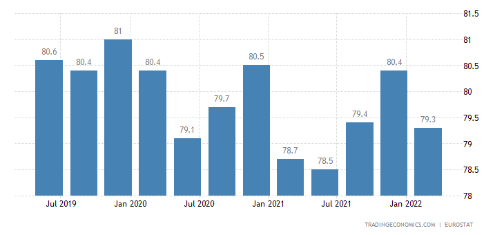 Switzerland Employment Rate