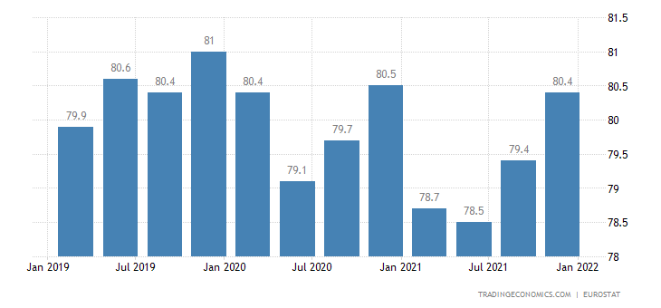 Switzerland Employment Rate