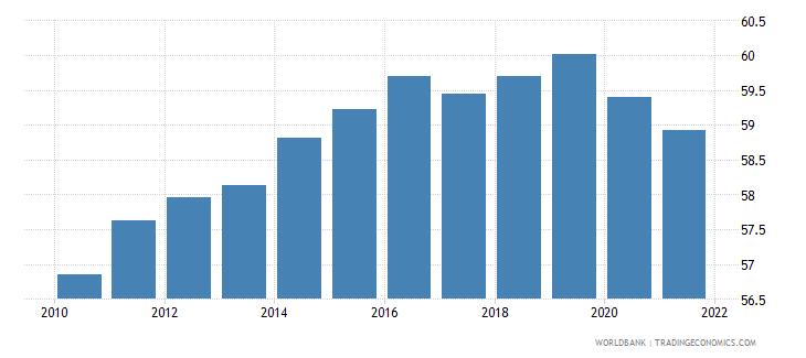 switzerland employment to population ratio 15 female percent national estimate wb data
