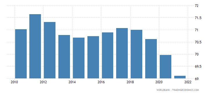 switzerland employment to population ratio 15 male percent national estimate wb data