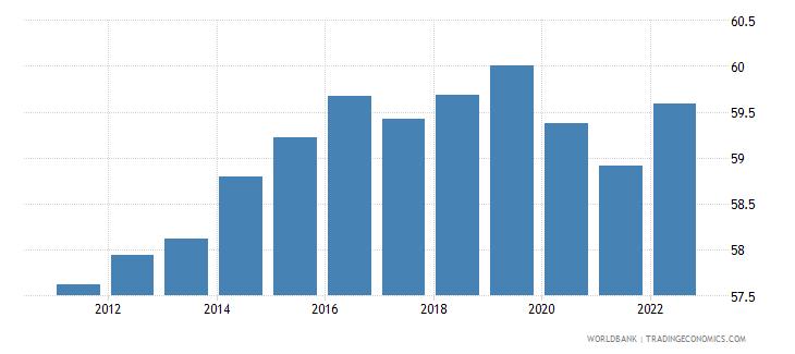 switzerland employment to population ratio 15 plus  female percent wb data
