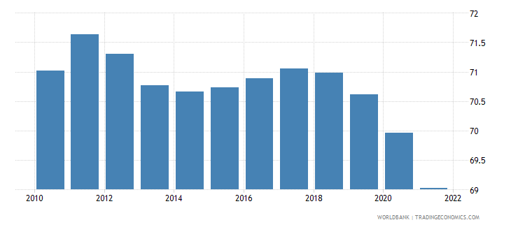 switzerland employment to population ratio 15 plus  male percent wb data