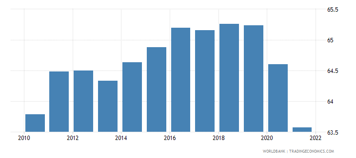 switzerland employment to population ratio 15 plus  total percent wb data