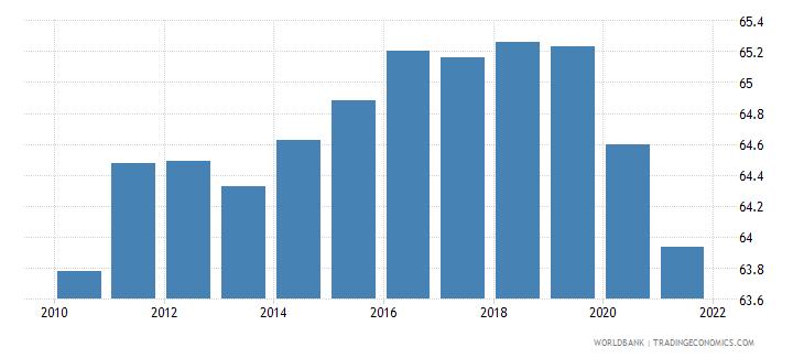 switzerland employment to population ratio 15 total percent national estimate wb data