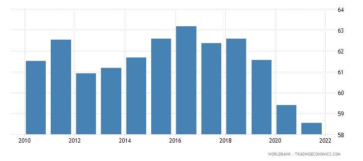 switzerland employment to population ratio ages 15 24 female percent national estimate wb data