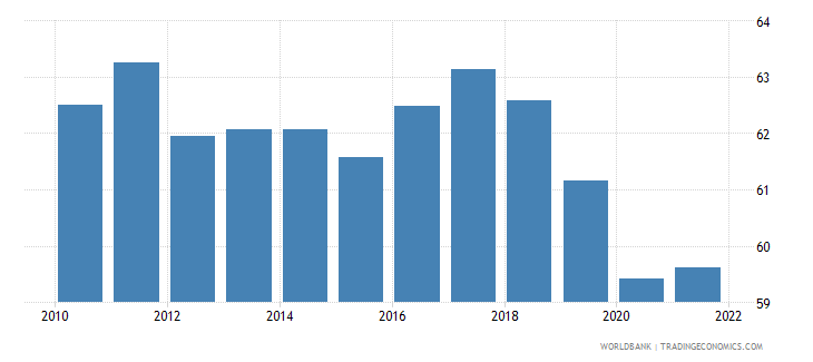 switzerland employment to population ratio ages 15 24 total percent national estimate wb data