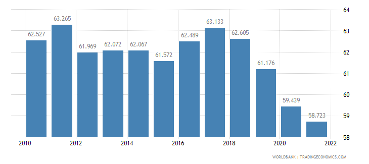 switzerland employment to population ratio ages 15 24 total percent wb data