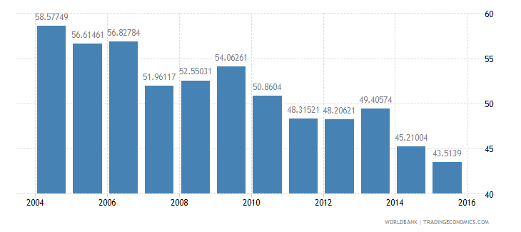 switzerland energy use kg of oil equivalent per dollar1 000 gdp constant 2005 ppp wb data