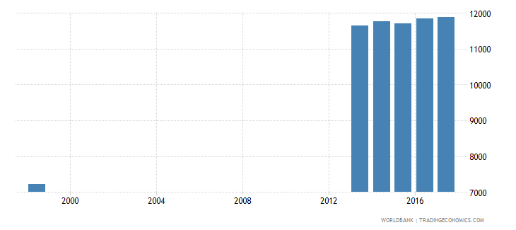 switzerland enrolment in primary education private institutions female number wb data