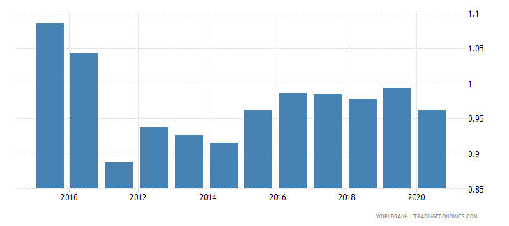 switzerland exchange rate new lcu per usd extended backward period average wb data
