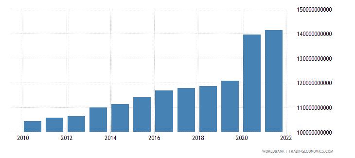 switzerland expense current lcu wb data