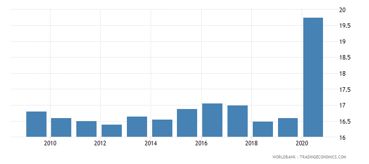 switzerland expense percent of gdp wb data