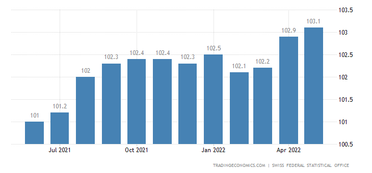 Switzerland Export Prices