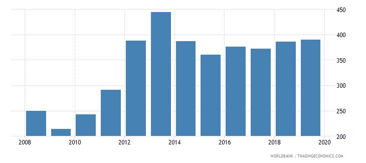 switzerland export value index 2000  100 wb data