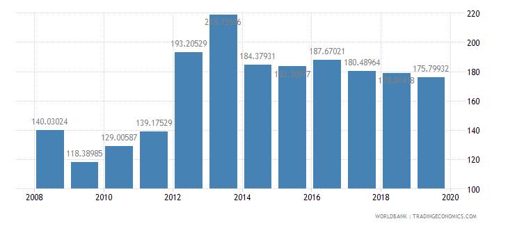 switzerland export volume index 2000  100 wb data