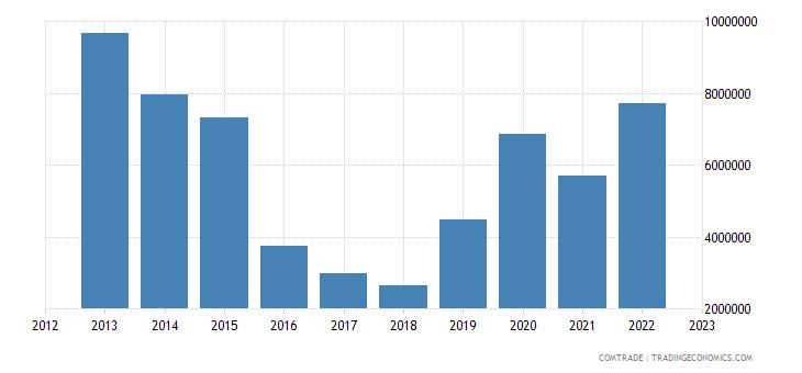 switzerland exports afghanistan