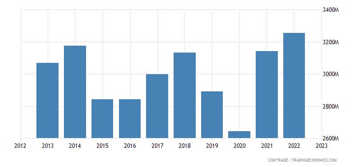 switzerland exports articles iron steel