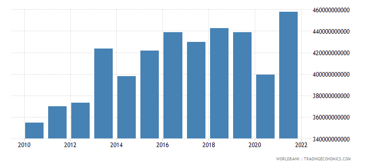 switzerland exports as a capacity to import constant lcu wb data